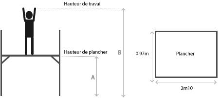 Schema des mesures